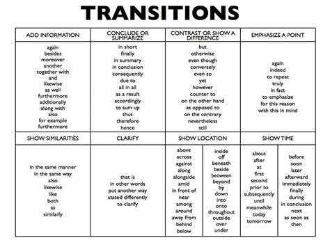 Essay Transition Words by 025 List Of Transition Words For Writing 731722 Essay