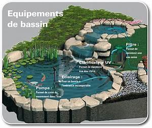 Fabriquer Une Fontaine Sans Pompe : abri sous roche article choisir sa pompe de bassin de jardin ~ Melissatoandfro.com Idées de Décoration
