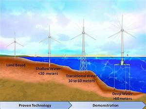 Offshore Wind  What Lies Beneath