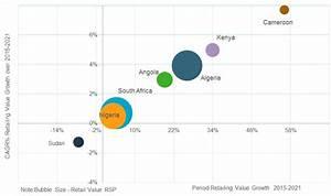 Future of Logistics: Algeria, Kenya and Angola Offer Best ...