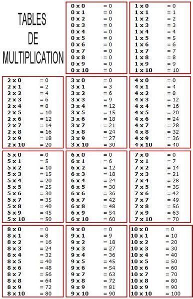 tables de multiplications cm2 desset thise