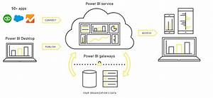 Solved  Power Bi Architecture Illustration
