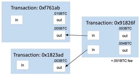 A transaction is a transfer of bitcoin value that is broadcast to the network and collected into blocks. 1: Bitcoin Transactions 1 The specifics of how this is implemented are... | Download Scientific ...