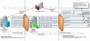 Firewall - Ports Used For Lync Edge Server