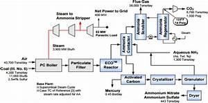 Power Plant With Aqueous Ammonia Multi