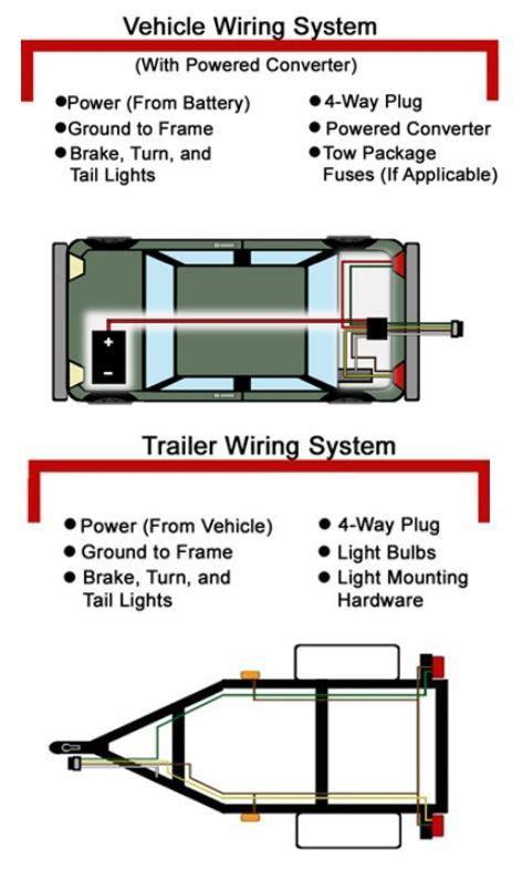 Pin Etrailer Diy Trailer Maintenance Guides