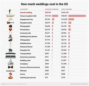 What the average wedding budget looks like in america for Average wedding budget