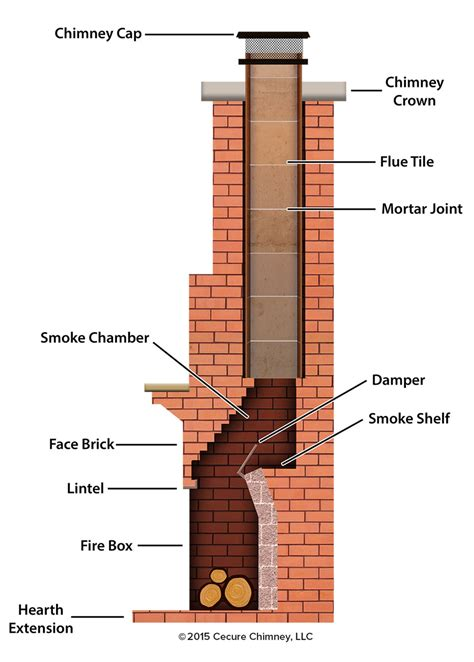 anatomy of a fireplace smoke chamber repair coat or cerfractory foam