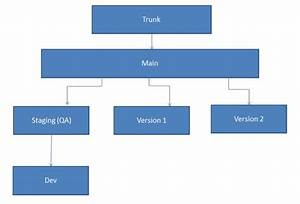Creating Branches In Tfs From Visual Studio