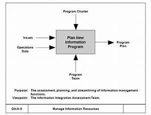 File Idef Top-level Context Diagram Jpg
