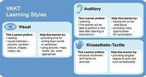 Mod 2: ESL Learner > Learning Styles