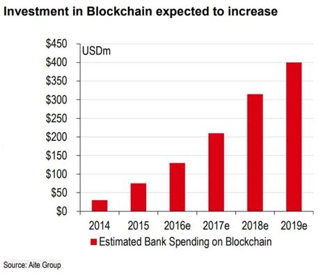 why blockchain and cashlessness are among the trends hsbc sees this year marketwatch