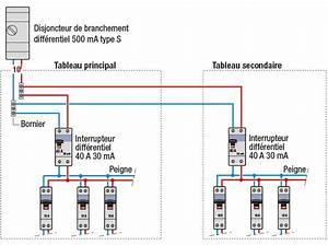 Compteur Divisionnaire électrique : installer un tableau lectrique secondaire en 2019 ~ Melissatoandfro.com Idées de Décoration