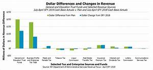 Excel Templates  Revenue Trend Charting Detailed Revenue