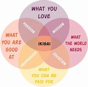 Step By Step Guide To Find Your Purpose In Life Through Ikigai