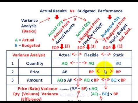 variance analysis basic calculations  actual static