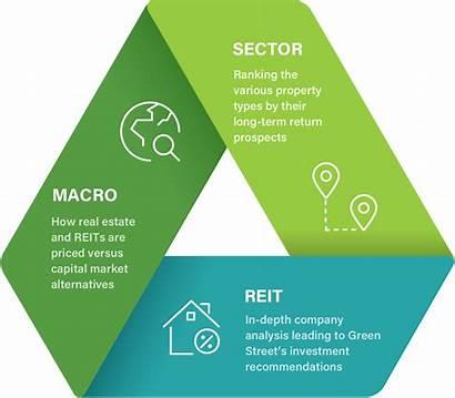 Reit Asset Value Valuation Approach Street Methodology