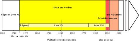 Chronologie Siècle Des Lumières