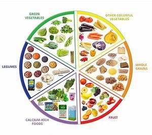 A Balanced Diet  U2013 The Ultimate Guide