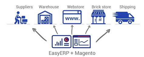 How To Run Magento Inventory Management In 2017. Application Of Computer Network. Bachelor Of Arts Psychology Online Degree. Old Presbyterian Meeting House. University Of Tennessee Online Degree Programs. Colleges To Be A Teacher Lancaster Pa Plumbers. Compare The Market Car Insurance Quotes. Small Business Asset Management. Receptionist Answering Service
