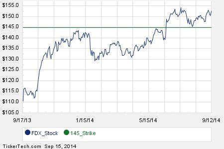 Happiness rating is 67 out of 10067. January 2017 Options Now Available For FedEx (FDX)