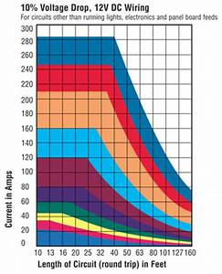 12 Volt Wire Size Chart Marine Wire Size And Ampacity West Marine