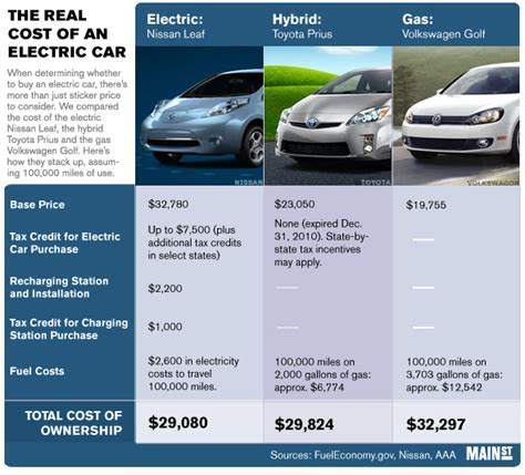 Cost Of Electric Cars by Tag Archive For Quot Electric Vehicle Quot Srp Electric
