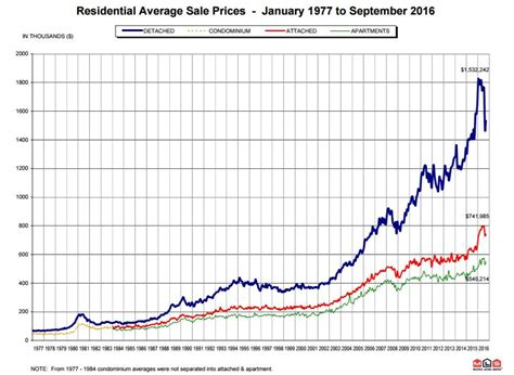 Average House Price In Us by Vancouver Average House Price Plunge Is Largest On Record Bmo