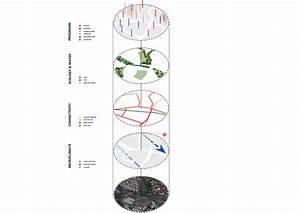 Diagrams For Urban Analysis Or Site Study By Syafiqwai