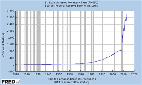 Why QE3 Hasn't Triggered Inflation – So Far :: The Market ...