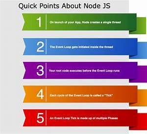 Managing The Event Loop Phases  U2b55 Ufe0f  Node Js Performance