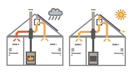 recuperateur chaleur poujoulat optimiser la chaleur de po 234 le 224 bois