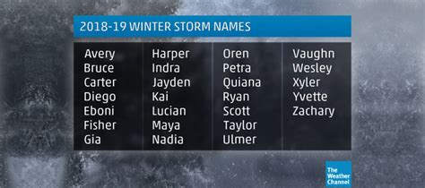 The 2018-2019 Winter Storm Names Have Been Revealed
