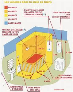 schema installation electrique salle de bain With schema electrique salle de bain