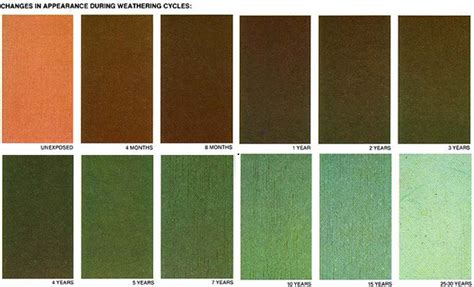 cooper color why choose copper gutters ornametals manufacturing llc