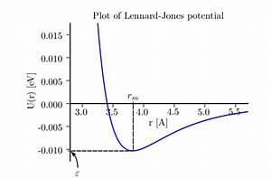 1  Plot Of The Lennard