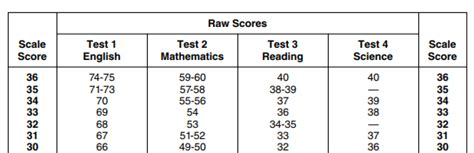 act expert guide whats  highest  act score
