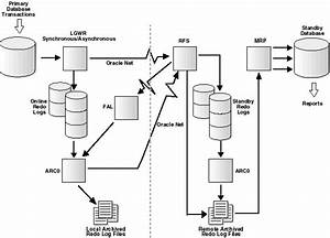 Oracle9i Data Guard Concepts