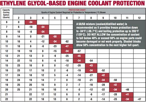 Correct Coolant For Volvos