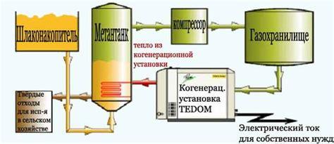 Биогазовая установка бгр3 для дома и хозяйств — продажа напрямую от производителя в каталоге 2020 г.