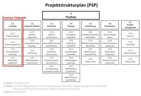 wofuer benutze ich einen projektstrukturplan und warum ist