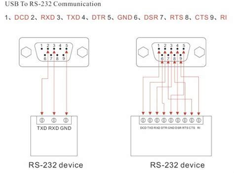 Rs232 Serial Cable Wiring Diagram | PulseCode.org on
