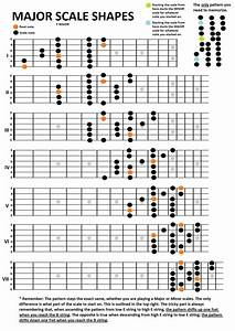 For Beginner U0026 39 S To Fretboard Logic  Major And Minor Scales