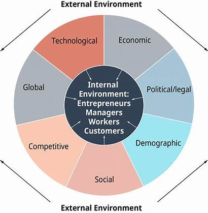 Environment Business Legal Influences Social Understanding Factors