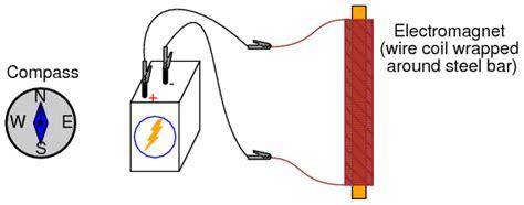 electromagnetism experiment basic concepts  test