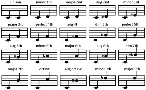 An interval is the difference between two pitches measured by half steps. Chromatic Intervals - Musical Help