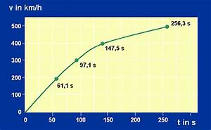 Strecke Berechnen Physik : geradlinige bewegung musteraufgaben beschleunigung magnetschwebebahn transrapid leifi physik ~ Themetempest.com Abrechnung