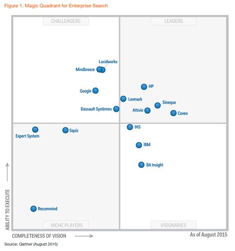 Gartner Magic Quadrant For Enterprise Search. Storage Units In Tempe Cacti Asset Management. Credit Card Processing Bank How Much Money. Home Care Software Solutions. Free Gastric Sleeve Surgery Repair A Dryer. Cape Cod Community College Online Courses. Lake Equipment Leasing Data Transfer Software. Investment Firms In Dallas Best Credit Carsd. Tree Removal Allentown Pa Blackwing Deck List
