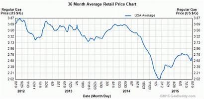 Gas Prices Again