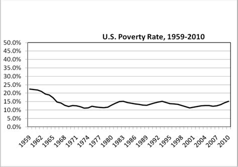 census bureau statistics the worst poverty report in 30 years media turn to uw